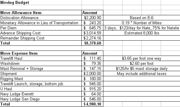Moving Budget Worksheet Free Worksheets Library | Download and ...